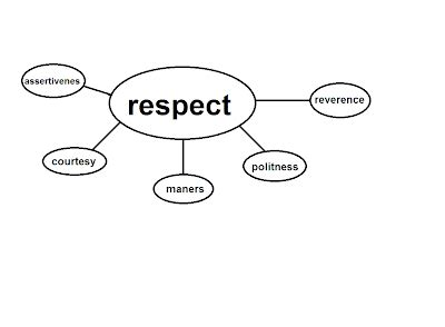 Free self respect Essays and Papers - 123helpmecom